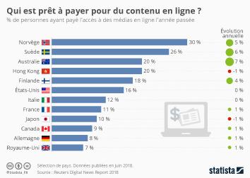 Infographie - Qui est prêt à payer pour du contenu en ligne ?