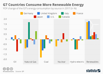 Infographic - Change of energy consumption by source in G7 countries