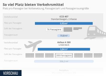 Infografik - Platzangebot von verschiedenen Verkehrsmitteln