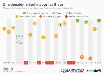 Infographie: Une deuxième étoile pour les Bleus   Statista