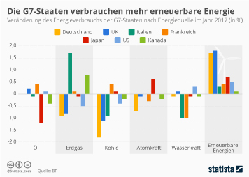 Infografik - Veränderung des Energieverbrauchs der G7 nach Energieart