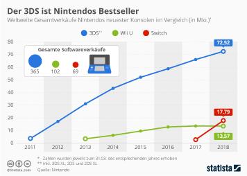 Infografik - Nintendos Konsolenverkäufe