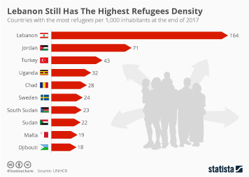 Infographic: Lebanon Still Has The Highest Refugees Density | Statista
