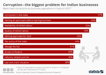 Infographic - Corruption - the biggest problem for Indian businesses