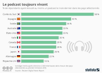 Infographie: Le podcast toujours vivant | Statista