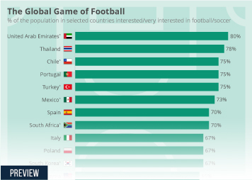 Infographic: The Global Game of Football | Statista