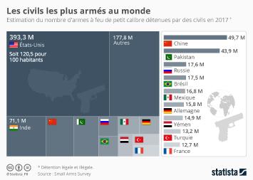 Infographie - Les civils les plus armés au monde