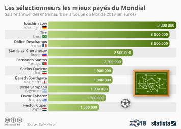 Infographie: Les sélectionneurs les mieux payés du Mondial | Statista