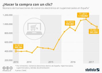 Infografía - Los supermercados consiguen que el ecommerce de alimentos se extienda en España