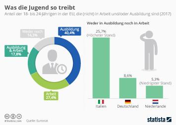 Infografik - Anteil der 18- bis 24-Jaehrigen in der EU in Arbeit und Ausbildung