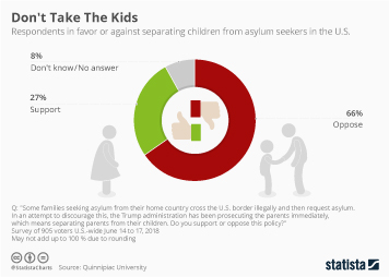 Infographic: Don't Take The Kids | Statista
