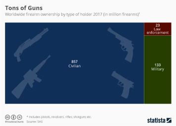 Infographic: Tons of Guns | Statista