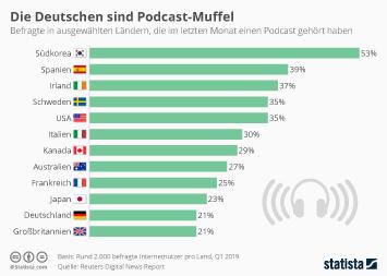 Infografik: Die Deutschen sind Podcastmuffel | Statista