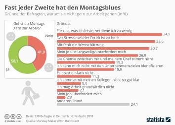 Infografik - Gründe, warum Befragte nicht gern zur Arbeit gehen