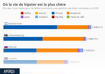 Infographie - Où la vie de hipster est la plus chère