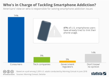Infographic: Who's in Charge of Tackling Smartphone Addiction? | Statista