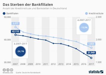 Infografik - Anzahl der Kreditinstitute und Bankfilialen in Deutschland