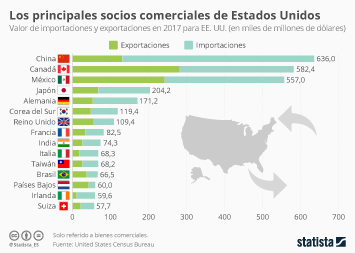 Infografía: China, Canadá y México, los países más dependientes de EE. UU. | Statista