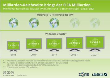 Infografik - Einnahmen der FIFA aus dem Verkauf von TV-Rechten