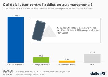 Infographie - Qui doit lutter contre l'addiction au smartphone ?