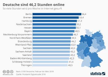 Infografik - So viele Stunden sind die Deutschen pro Woche online