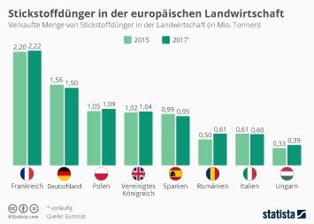 Infografik: Stickstoffdünger in der europäischen Landwirtschaft | Statista