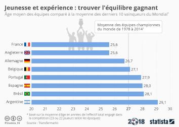 Infographie: Jeunesse et expérience : trouver l'équilibre gagnant    Statista