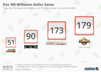 Infografik: Das 100 Millionen Dollar Game | Statista