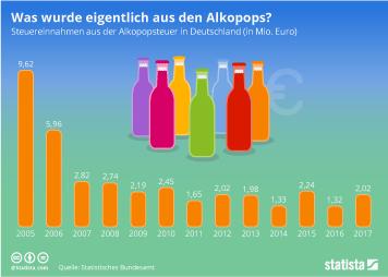 Infografik: Was wurde eigentlich aus den Alkopops?   Statista