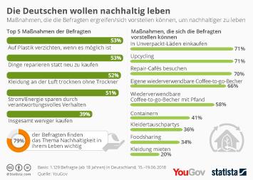 Infografik - YouGov-Statista-Umfrage zum Thema Nachhaltigkeit