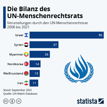 Infografik - Verurteilungen durch den UN-Menschenrechtsrat