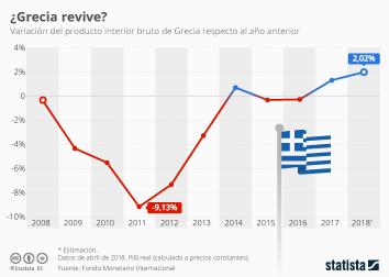 Infografía - ¿Se acerca el fin de la crisis griega?
