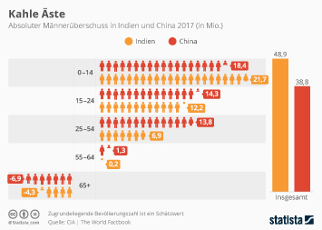 Infografik - Absoluter Männerüberschuss in Indien und China