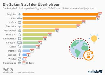 Infografik: Die Zukunft auf der Überholspur | Statista