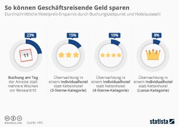 Infografik - So können Geschäftsreisende bei Hotelübernachtungen sparen