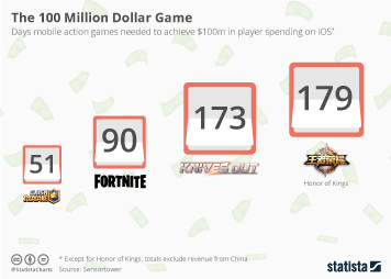 Infographic - Days to 100m dollar in player spendings on iOS apps