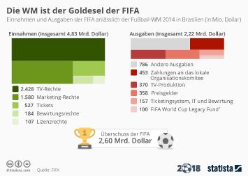 Infografik: Die WM ist der Goldesel der FIFA | Statista