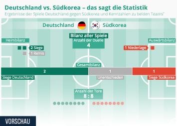 Infografik - Statistik Fussball-Matches Deutschland gegen Südkorea