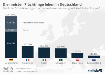 Infografik: Die meisten Flüchtlinge leben in Deutschland | Statista