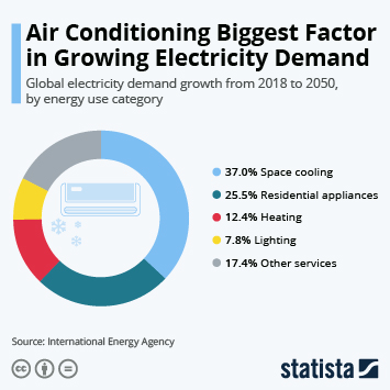 Energy Storage Infographic - Growing Demand for Air Conditioning - and Energy