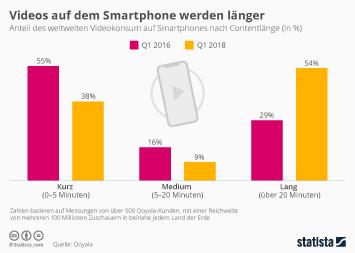 Infografik - Länge der Videostreams auf Smartphones