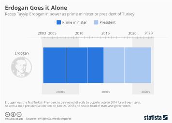 Infographic - Erdogan prime minister or president of Turkey