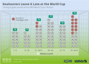 Infographic - Timing of goals scored at the FIFA World Cup