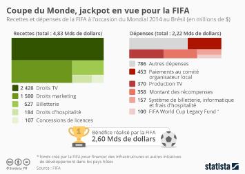 Infographie - Coupe du Monde, jackpot en vue pour la FIFA