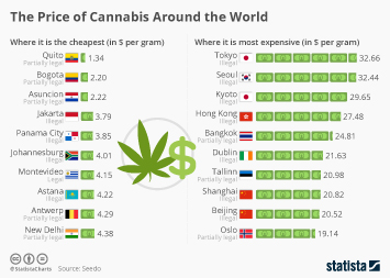 The Price of Cannabis Around the World
