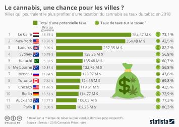 Infographie: Le cannabis, une chance pour les villes ?  | Statista