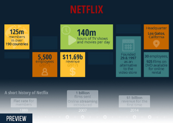 Infographic - All About Netflix