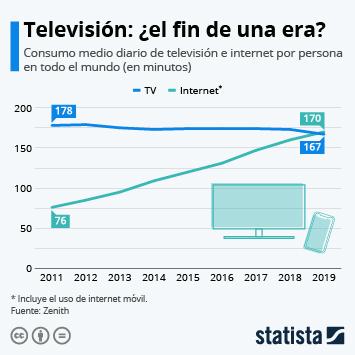 Infografía - El consumo de internet sobrepasa al de la TV