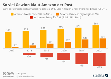 Infografik: So viel Gewinn klaut Amazon der Post | Statista