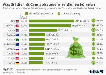 Infografik - mögliche Steuereinnahmen auf Cannabis nach Städten